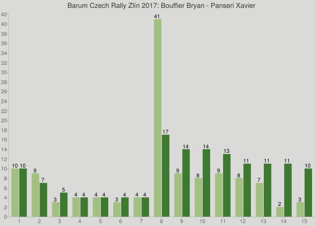 Barum Czech Rally Zlín 2017: Bouffier Bryan - Panseri Xavier