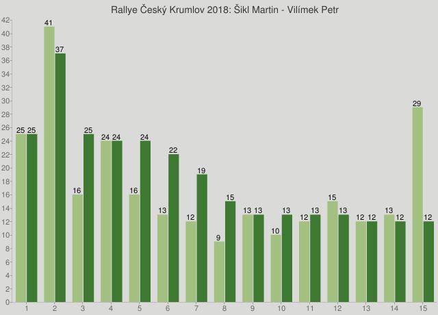 Rallye Český Krumlov 2018: Šikl Martin - Vilímek Petr