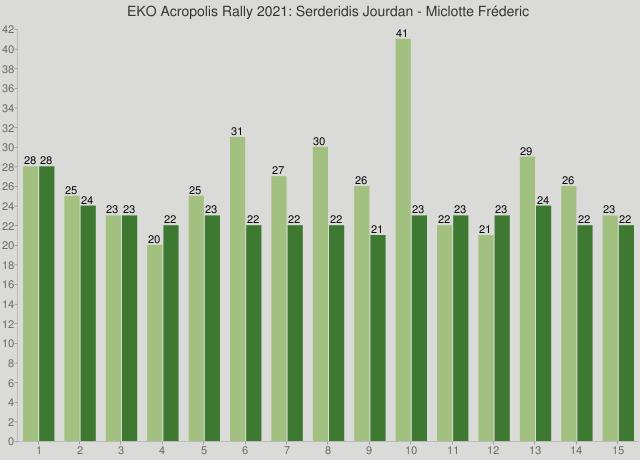 EKO Acropolis Rally 2021: Serderidis Jourdan - Miclotte Fréderic