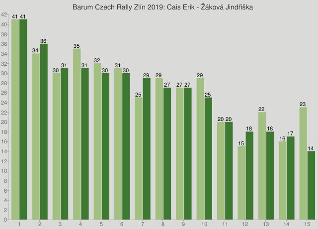 Barum Czech Rally Zlín 2019: Cais Erik - Žáková Jindřiška