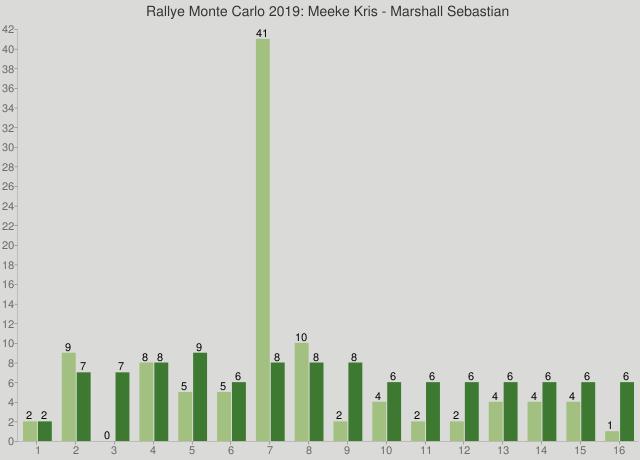 Rallye Monte Carlo 2019: Meeke Kris - Marshall Sebastian