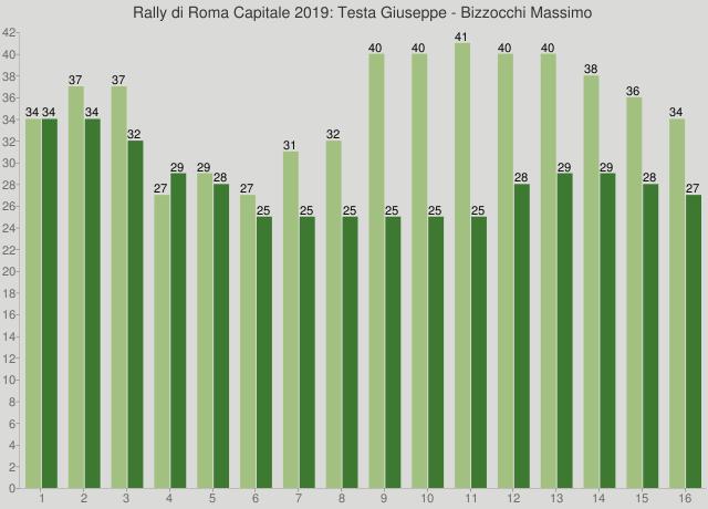 Rally di Roma Capitale 2019: Testa Giuseppe - Bizzocchi Massimo