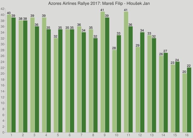 Azores Airlines Rallye 2017: Mareš Filip - Hloušek Jan