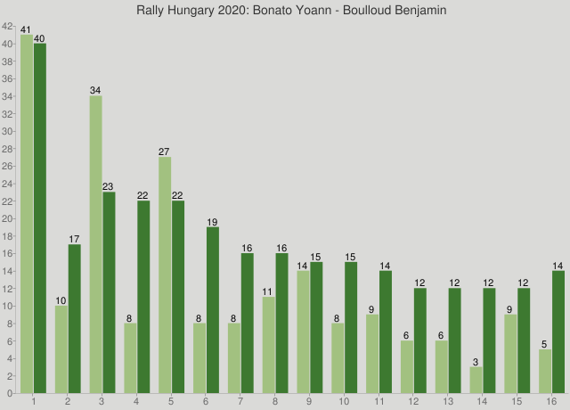 Rally Hungary 2020: Bonato Yoann - Boulloud Benjamin