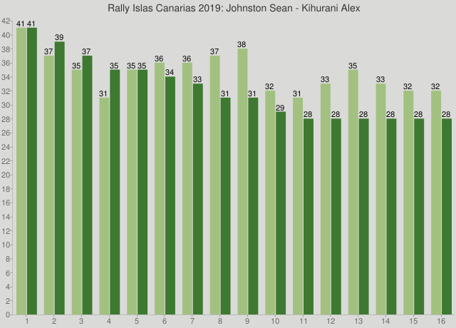 Rally Islas Canarias 2019: Johnston Sean - Kihurani Alex