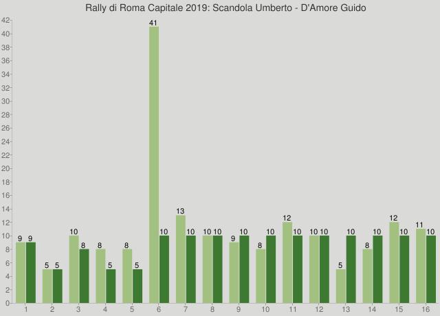 Rally di Roma Capitale 2019: Scandola Umberto - D'Amore Guido
