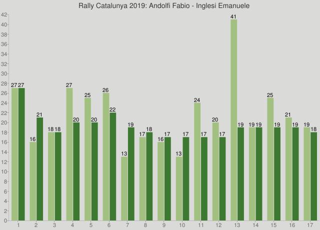 Rally Catalunya 2019: Andolfi Fabio - Inglesi Emanuele