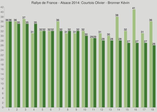Rallye de France - Alsace 2014: Courtois Olivier - Bronner Kévin