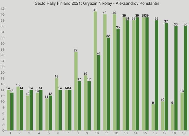 Secto Rally Finland 2021: Gryazin Nikolay - Aleksandrov Konstantin