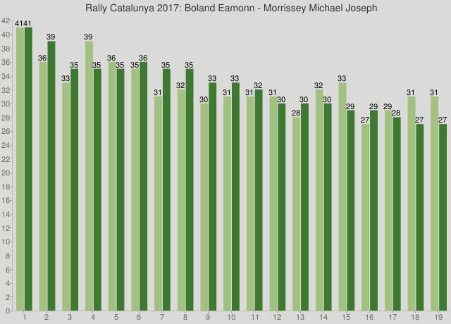 Rally Catalunya 2017: Boland Eamonn - Morrissey Michael Joseph
