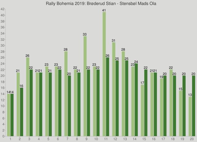 Rally Bohemia 2019: Brøderud Stian - Stensbøl Mads Ola