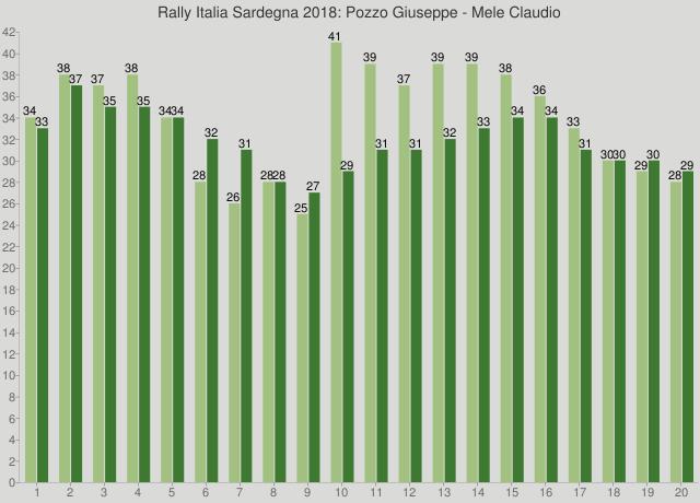 Rally Italia Sardegna 2018: Pozzo Giuseppe - Mele Claudio