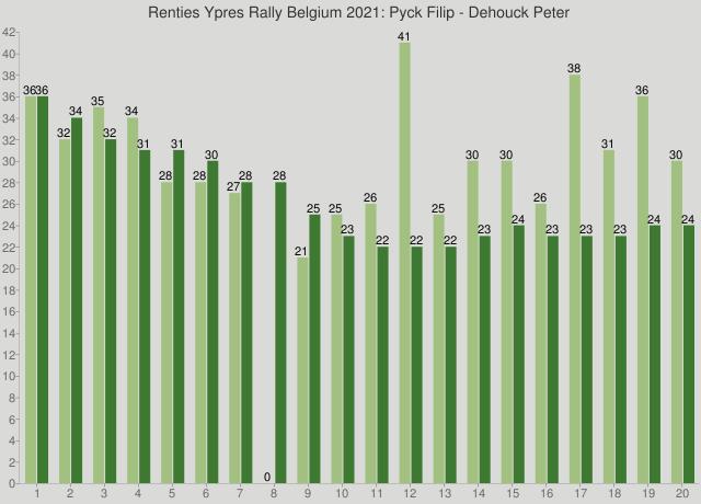 Renties Ypres Rally Belgium 2021: Pyck Filip - Dehouck Peter