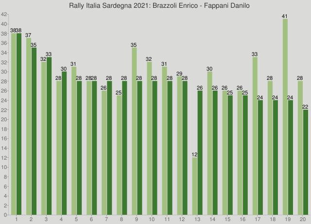 Rally Italia Sardegna 2021: Brazzoli Enrico - Fappani Danilo