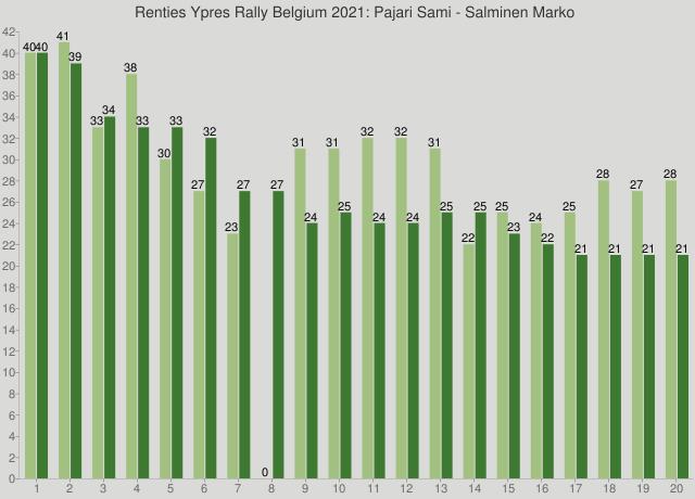 Renties Ypres Rally Belgium 2021: Pajari Sami - Salminen Marko