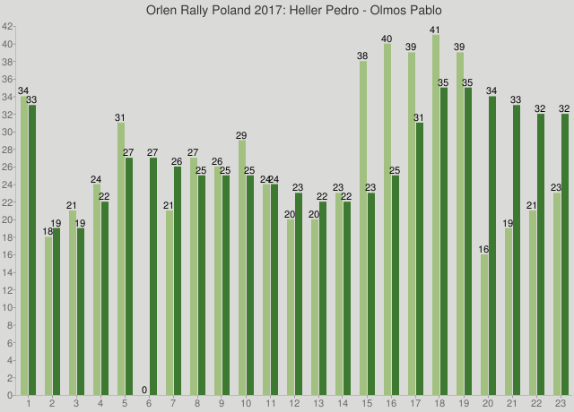 Orlen Rally Poland 2017: Heller Pedro - Olmos Pablo