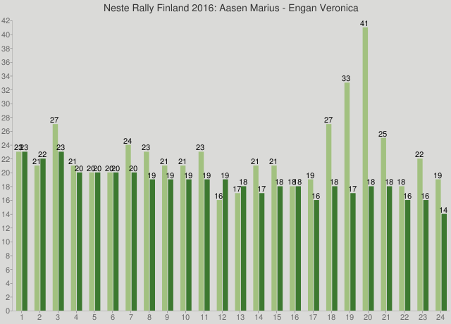 Neste Rally Finland 2016: Aasen Marius - Engan Veronica