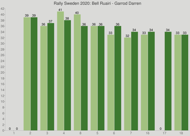 Rally Sweden 2020: Bell Ruairi - Garrod Darren
