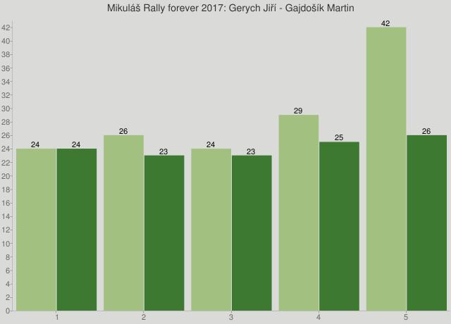 Mikuláš Rally forever 2017: Gerych Jiří - Gajdošík Martin