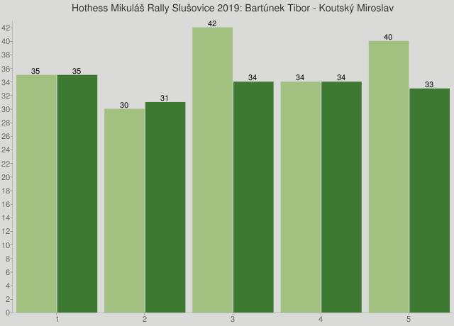 Hothess Mikuláš Rally Slušovice 2019: Bartúnek Tibor - Koutský Miroslav