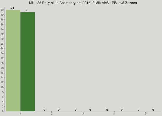 Mikuláš Rally all-in Antiradary.net 2016: Pilčík Aleš - Plšková Zuzana