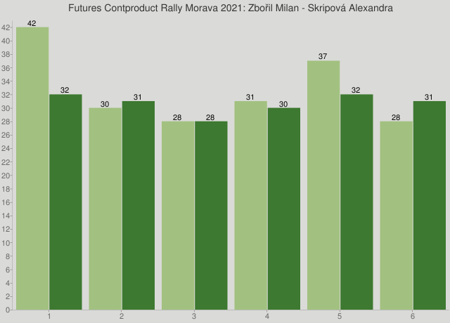 Futures Contproduct Rally Morava 2021: Zbořil Milan - Skripová Alexandra