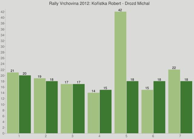 Rally Vrchovina 2012: Kořístka Robert - Drozd Michal