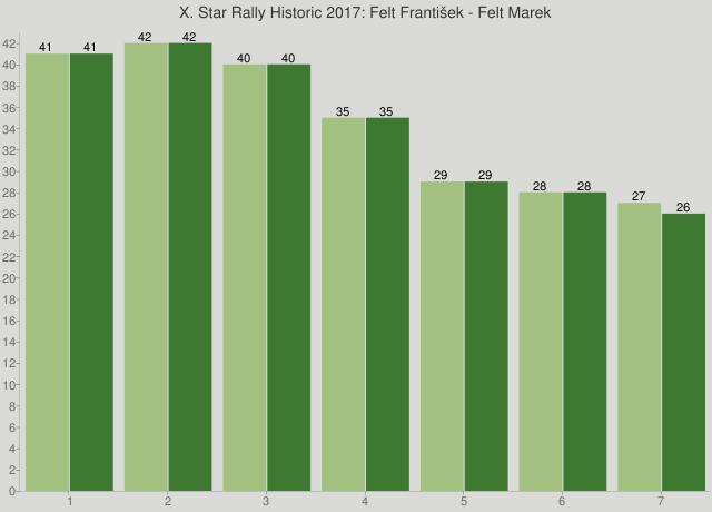 X. Star Rally Historic 2017: Felt František - Felt Marek