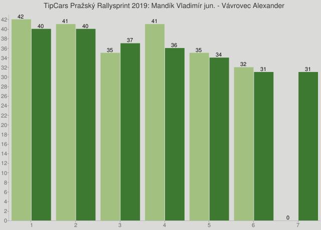 TipCars Pražský Rallysprint 2019: Mandík Vladimír jun. - Vávrovec Alexander