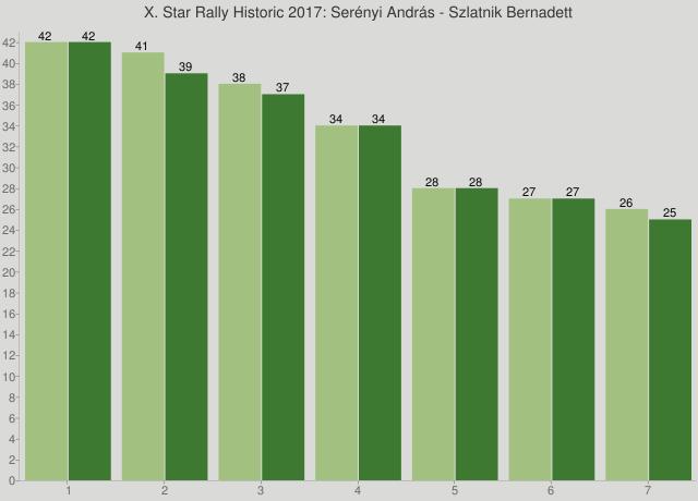 X. Star Rally Historic 2017: Serényi András - Szlatnik Bernadett