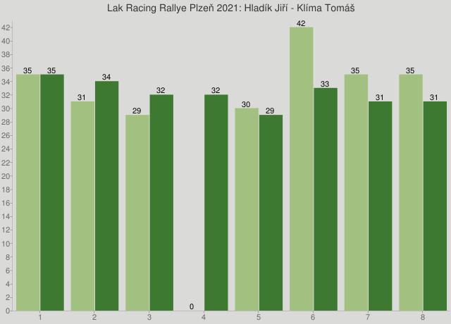 Lak Racing Rallye Plzeň 2021: Hladík Jiří - Klíma Tomáš