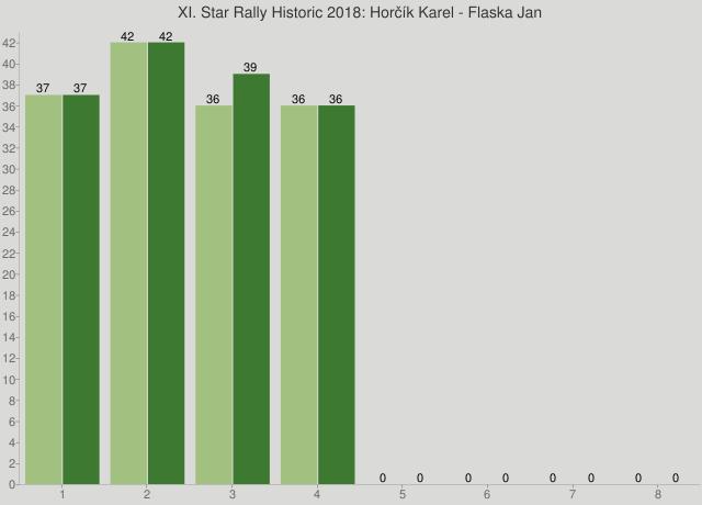XI. Star Rally Historic 2018: Horčík Karel - Flaska Jan