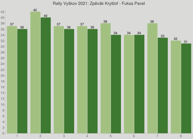Rally Vyškov 2021: Zpěvák Kryštof - Fuksa Pavel