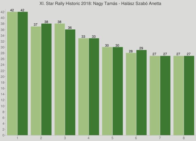 XI. Star Rally Historic 2018: Nagy Tamás - Halász Szabó Anetta