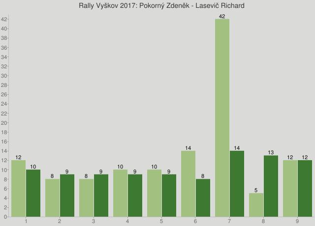 Rally Vyškov 2017: Pokorný Zdeněk - Lasevič Richard