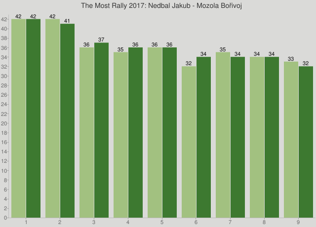 The Most Rally 2017: Nedbal Jakub - Mozola Bořivoj