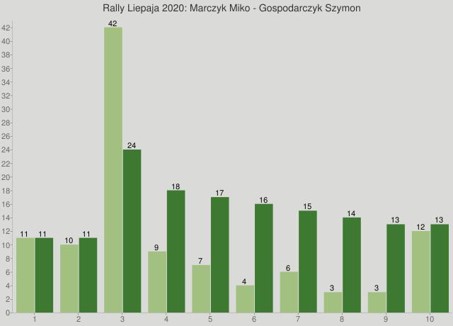 Rally Liepaja 2020: Marczyk Miko - Gospodarczyk Szymon