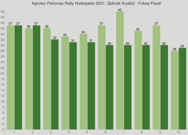 Agrotec Petronas Rally Hustopeče 2021: Zpěvák Kryštof - Fuksa Pavel