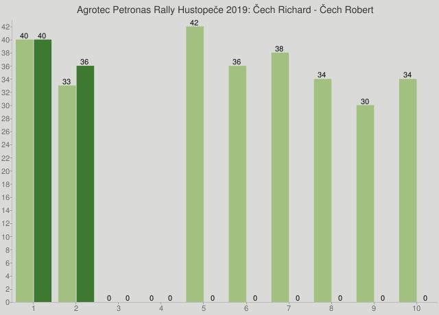 Agrotec Petronas Rally Hustopeče 2019: Čech Richard - Čech Robert