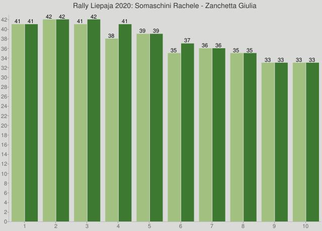 Rally Liepaja 2020: Somaschini Rachele - Zanchetta Giulia