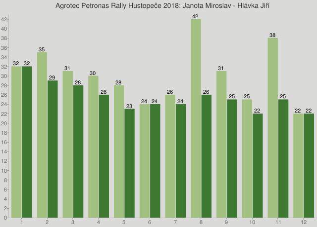 Agrotec Petronas Rally Hustopeče 2018: Janota Miroslav - Hlávka Jiří