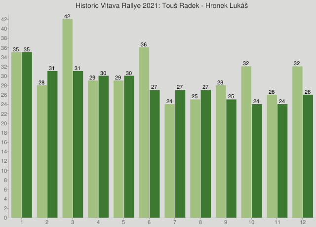 Historic Vltava Rallye 2021: Touš Radek - Hronek Lukáš