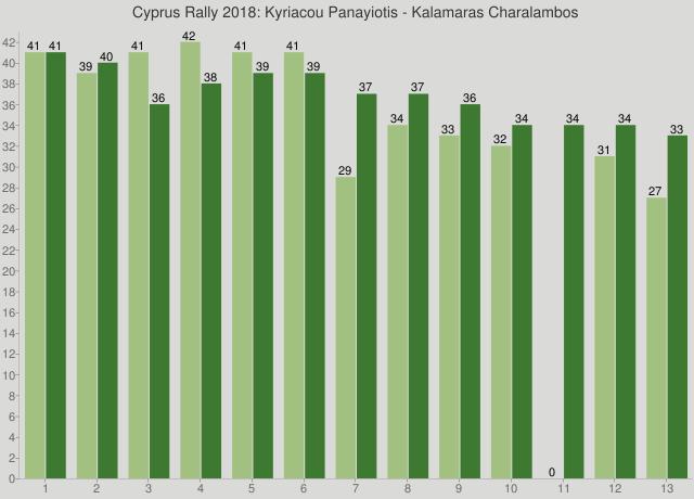 Cyprus Rally 2018: Kyriacou Panayiotis - Kalamaras Charalambos