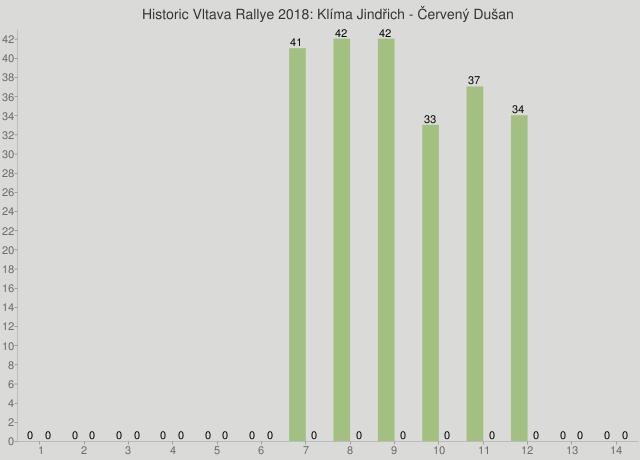 Historic Vltava Rallye 2018: Klíma Jindřich - Červený Dušan