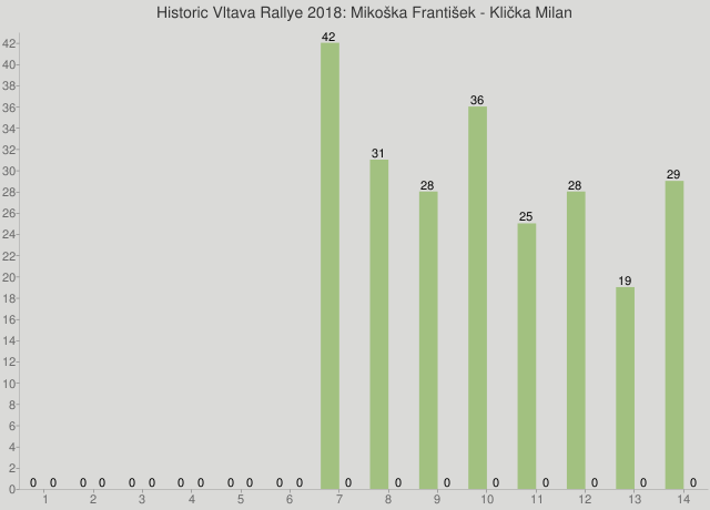 Historic Vltava Rallye 2018: Mikoška František - Klička Milan