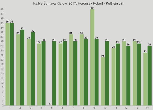 Rallye Šumava Klatovy 2017: Hordossy Robert - Kulštejn Jiří