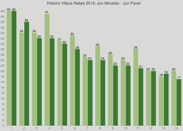 Historic Vltava Rallye 2018: Jun Miroslav - Jun Pavel
