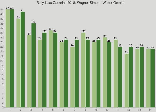 Rally Islas Canarias 2018: Wagner Simon - Winter Gerald