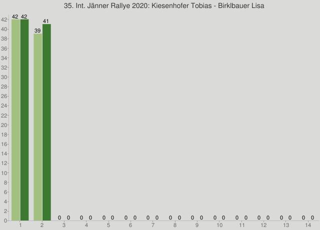 35. Int. Jänner Rallye 2020: Kiesenhofer Tobias - Birklbauer Lisa