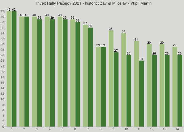 Invelt Rally Pačejov 2021 - historic: Zavřel Miloslav - Vtípil Martin